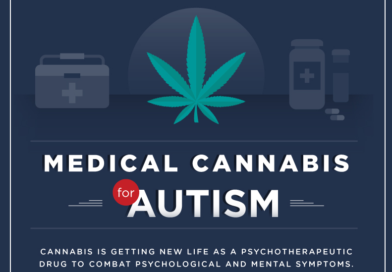 Infographic: Medical Cannabis for Autism